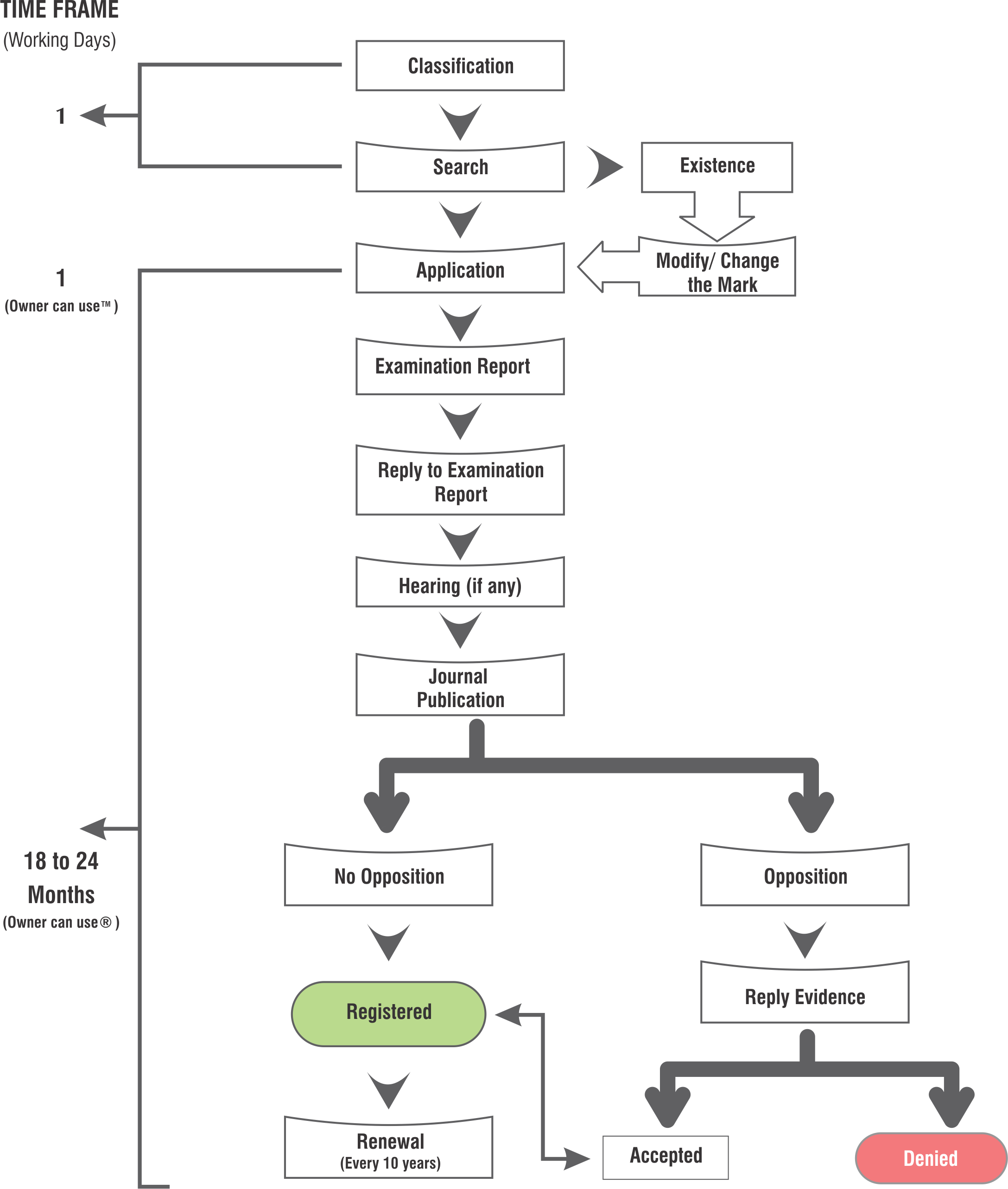 Trademark application flow chart trademark registration flow chart flow chart for trademark registration in india geenschuldenfo Image collections